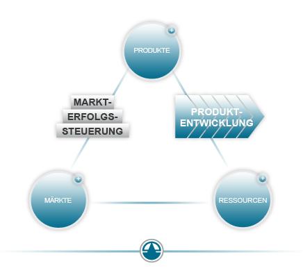 Magisches Dreieck - Produkte-Märkte-Ressourcen