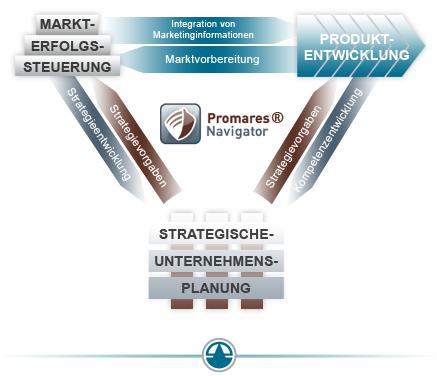 ProMaRes Navigator - Produktentwicklung-Markterfolgssteuerung-strategische Unternehmensplanung